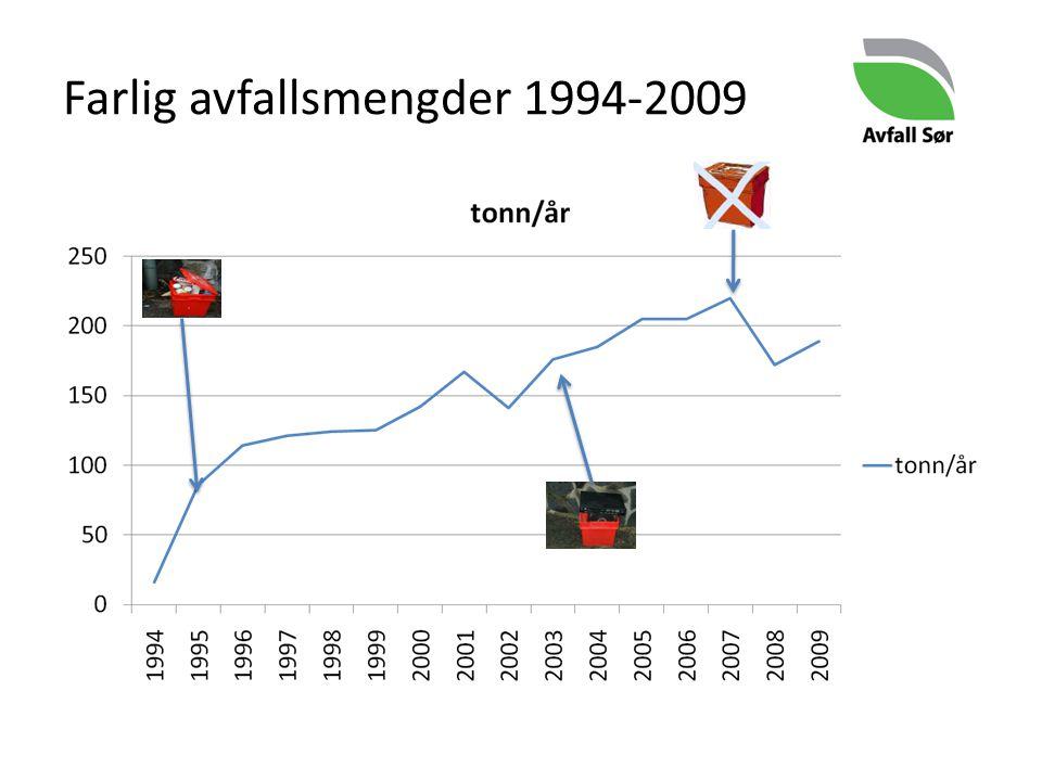 Farlig avfallsmengder 1994-2009
