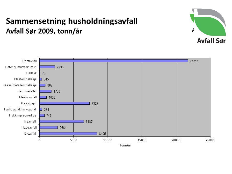 Sammensetning husholdningsavfall Avfall Sør 2009, tonn/år