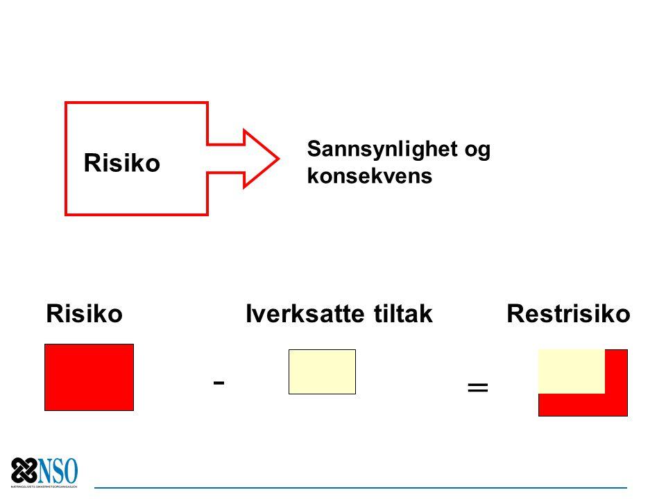 Risiko Iverksatte tiltak Restrisiko = - Risiko Sannsynlighet og konsekvens