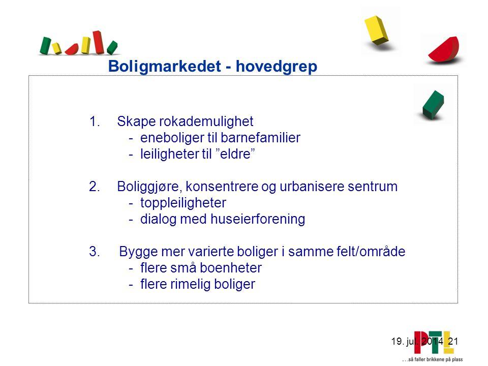 19. jul. 2014 21 Boligmarkedet - hovedgrep 1.