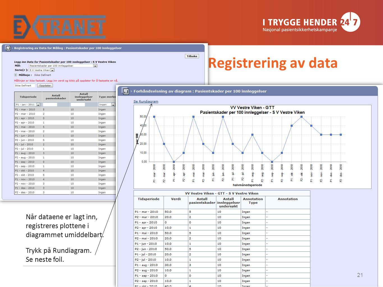 Registrering av data Når dataene er lagt inn, registreres plottene i diagrammet umiddelbart. Trykk på Rundiagram. Se neste foil. 21