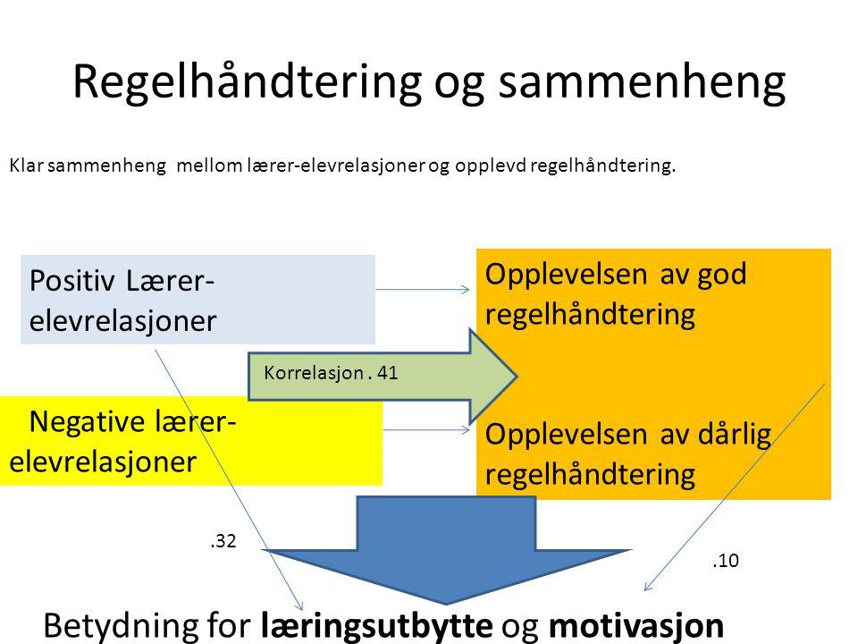 Regelhåndtering og sammenheng Klar sammenheng mellom lærer-elevrelasjoner og opplevd regelhåndtering. Positiv Lærer- elevrelasjoner Negative lærer- el