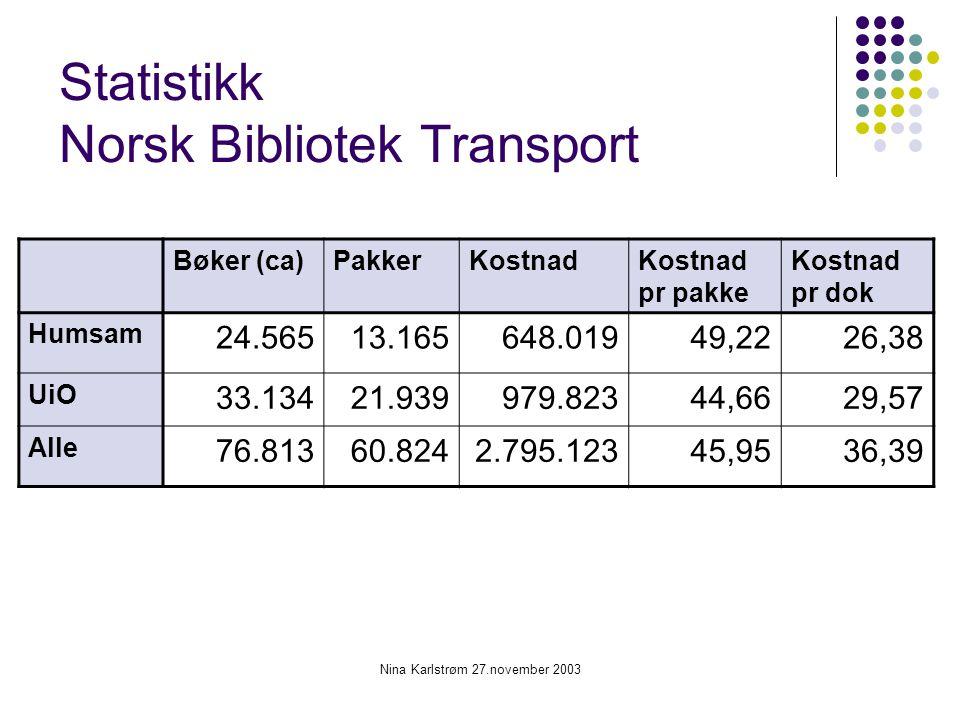 Nina Karlstrøm 27.november 2003 Statistikk Norsk Bibliotek Transport Bøker (ca)PakkerKostnadKostnad pr pakke Kostnad pr dok Humsam 24.56513.165648.019