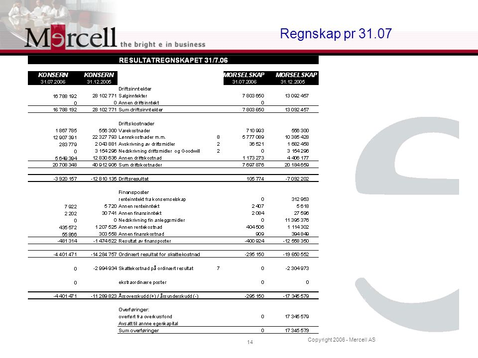 Copyright 2006 - Mercell AS 14 Regnskap pr 31.07