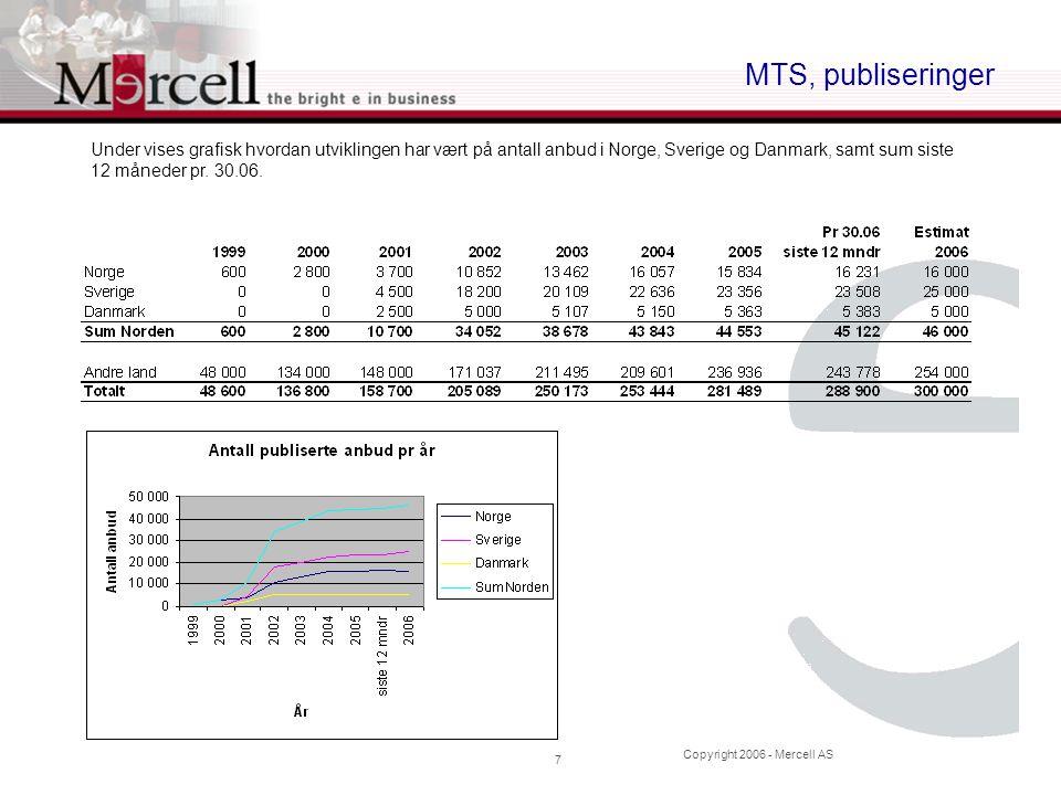 Copyright 2006 - Mercell AS 7 MTS, publiseringer Under vises grafisk hvordan utviklingen har vært på antall anbud i Norge, Sverige og Danmark, samt su