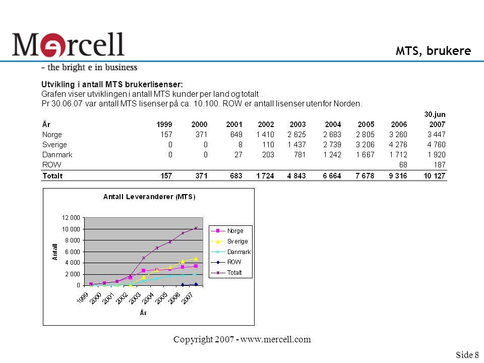 Copyright 2007 - www.mercell.com MTS, brukere Utvikling i antall MTS brukerlisenser: Grafen viser utviklingen i antall MTS kunder per land og totalt.