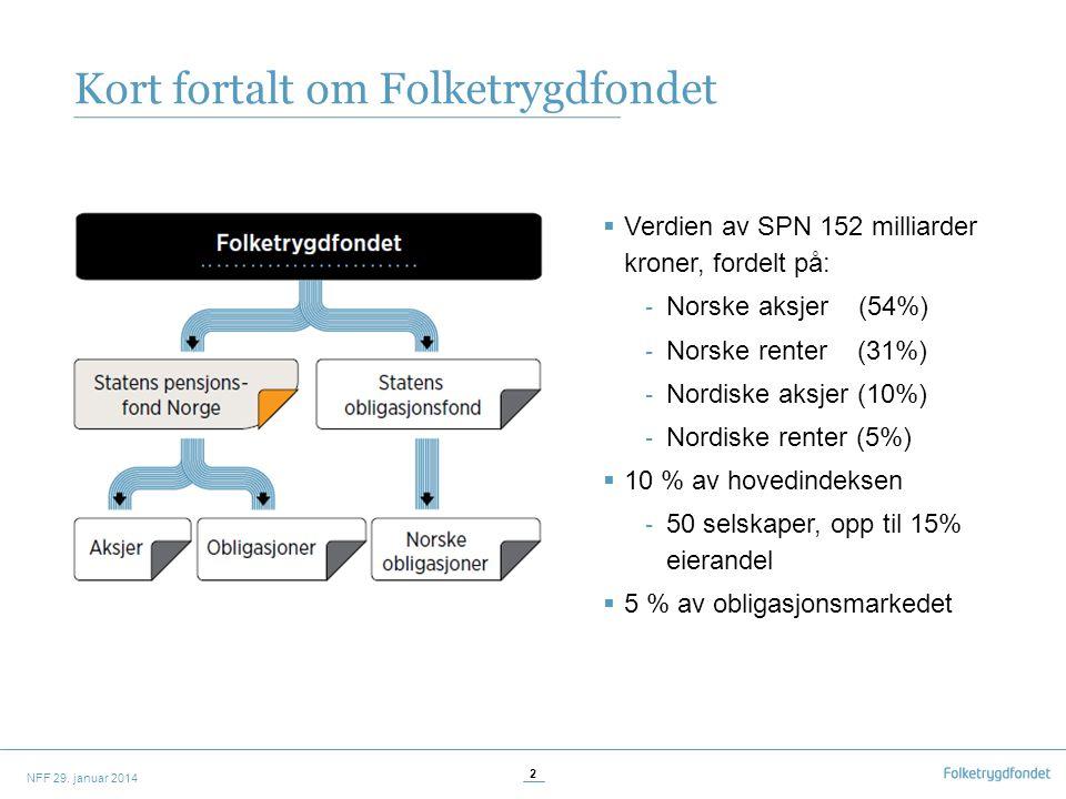 Kort fortalt om Folketrygdfondet  Verdien av SPN 152 milliarder kroner, fordelt på: - Norske aksjer (54%) - Norske renter (31%) - Nordiske aksjer (10%) - Nordiske renter (5%)  10 % av hovedindeksen - 50 selskaper, opp til 15% eierandel  5 % av obligasjonsmarkedet 2 NFF 29.