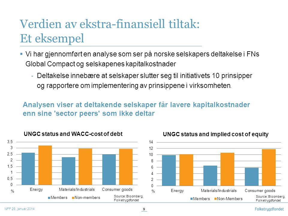 Verdien av ekstra-finansiell tiltak: Et eksempel  Vi har gjennomført en analyse som ser på norske selskapers deltakelse i FNs Global Compact og selskapenes kapitalkostnader - Deltakelse innebære at selskaper slutter seg til initiativets 10 prinsipper og rapportere om implementering av prinsippene i virksomheten 3 NFF 29.