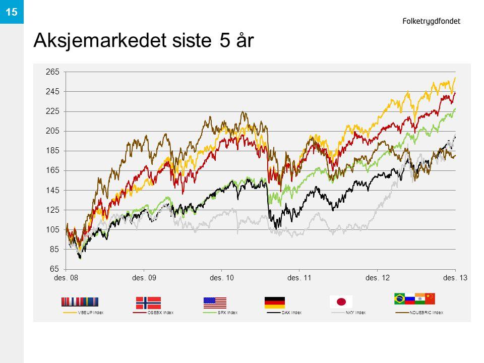 Aksjemarkedet siste 5 år 15