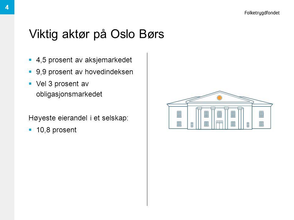 Viktig aktør på Oslo Børs  4,5 prosent av aksjemarkedet  9,9 prosent av hovedindeksen  Vel 3 prosent av obligasjonsmarkedet Høyeste eierandel i et