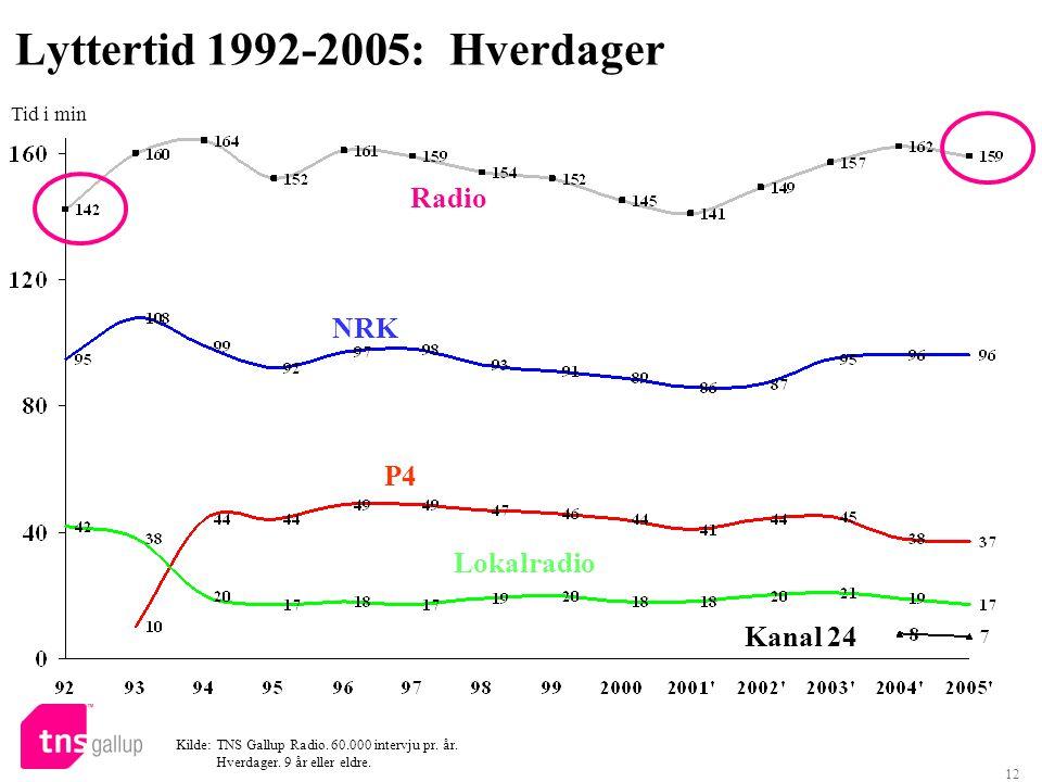 12 Lyttertid 1992-2005:Hverdager Kilde: TNS Gallup Radio. 60.000 intervju pr. år. Hverdager. 9 år eller eldre. Radio NRK P4 Lokalradio Tid i min Kanal