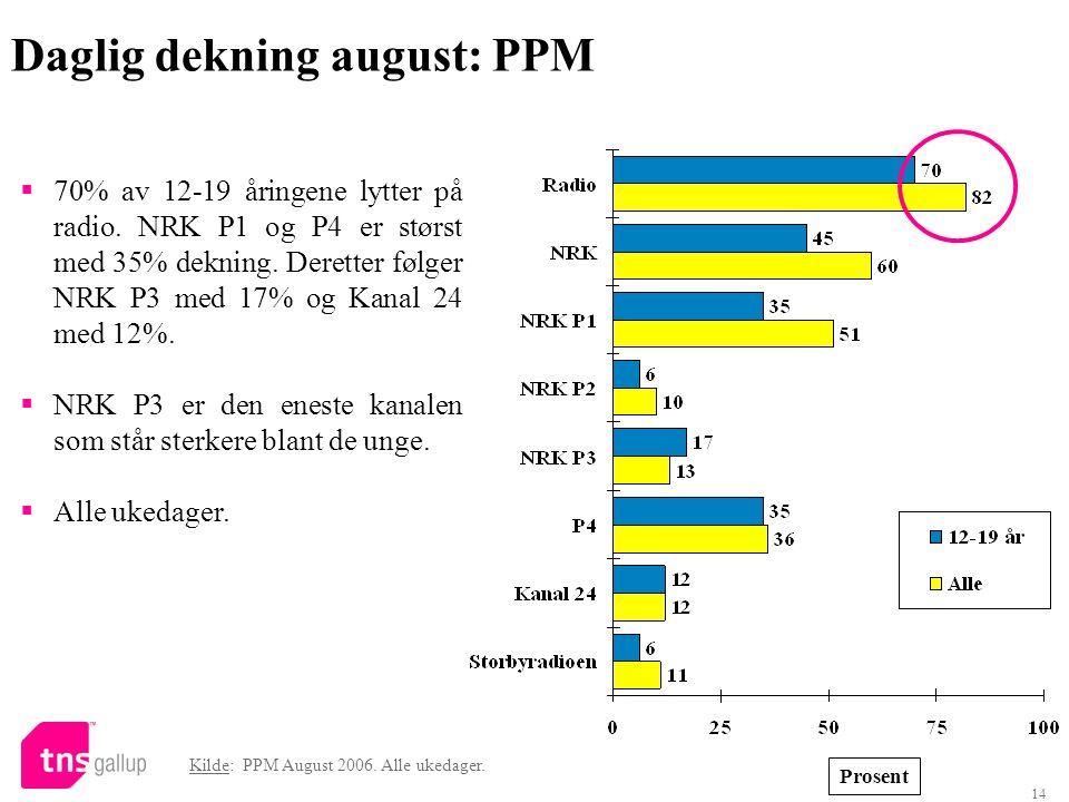 14 Daglig dekning august: PPM Prosent  70% av 12-19 åringene lytter på radio. NRK P1 og P4 er størst med 35% dekning. Deretter følger NRK P3 med 17%