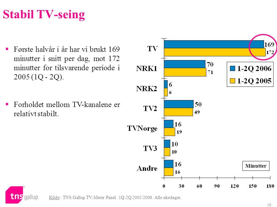 16 Stabil TV-seing Minutter  Første halvår i år har vi brukt 169 minutter i snitt per dag, mot 172 minutter for tilsvarende periode i 2005 (1Q - 2Q).