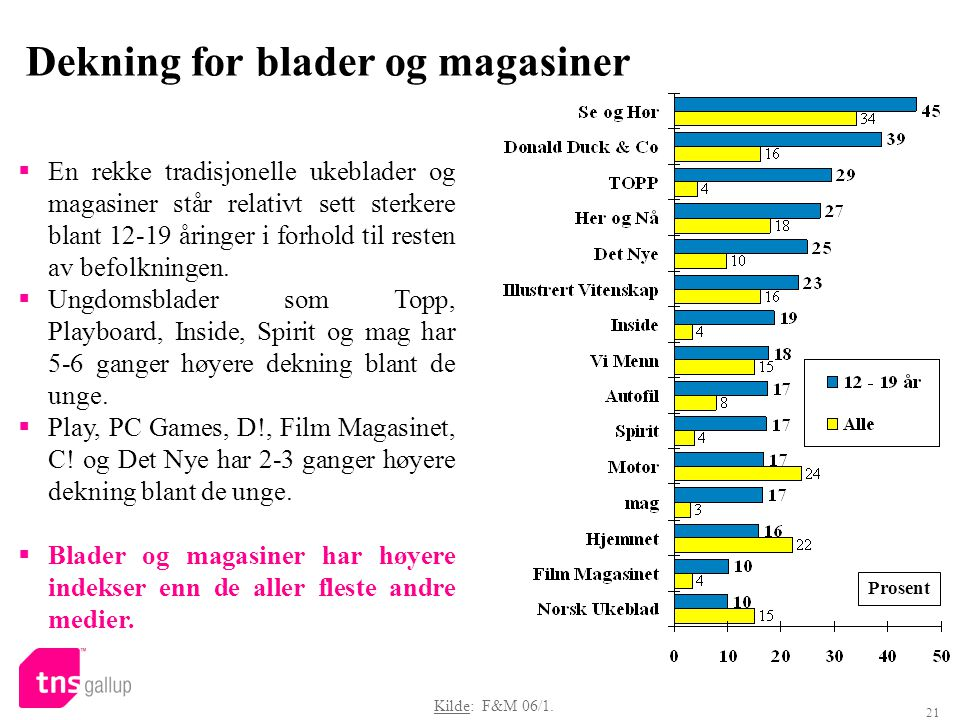 21 Dekning for blader og magasiner Prosent Kilde: F&M 06/1.  En rekke tradisjonelle ukeblader og magasiner står relativt sett sterkere blant 12-19 år