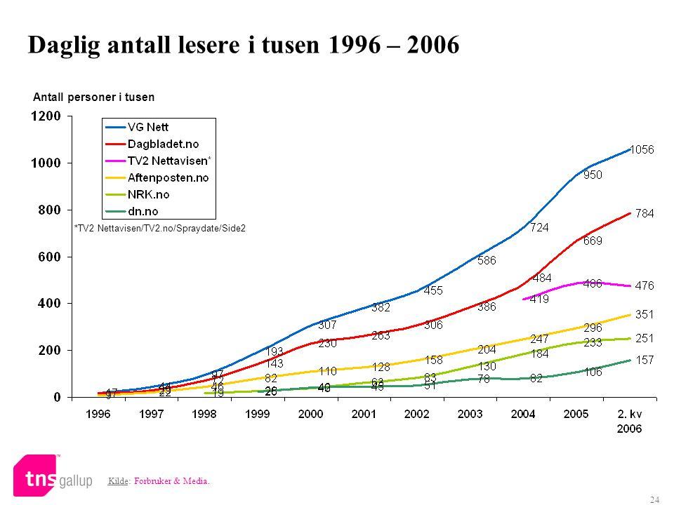 24 Daglig antall lesere i tusen 1996 – 2006 Antall personer i tusen *TV2 Nettavisen/TV2.no/Spraydate/Side2 Kilde: Forbruker & Media.