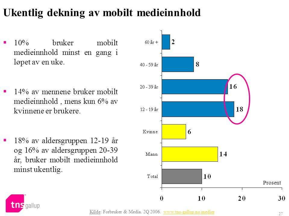 27 Ukentlig dekning av mobilt medieinnhold  10% bruker mobilt medieinnhold minst en gang i løpet av en uke.  14% av mennene bruker mobilt medieinnho