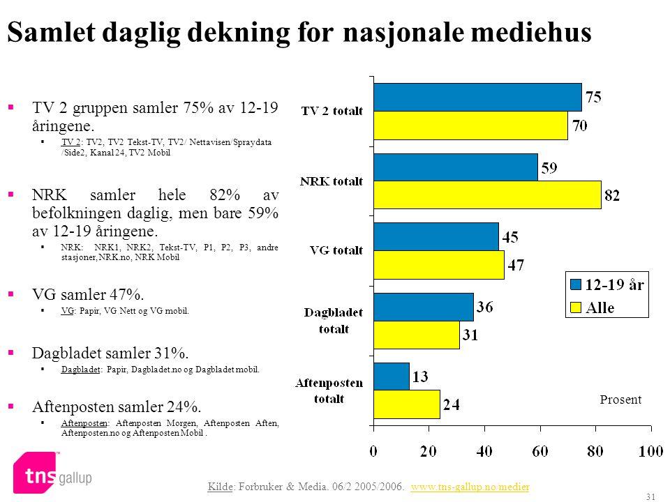31 Samlet daglig dekning for nasjonale mediehus  TV 2 gruppen samler 75% av 12-19 åringene.  TV 2: TV2, TV2 Tekst-TV, TV2/ Nettavisen/Spraydata /Sid