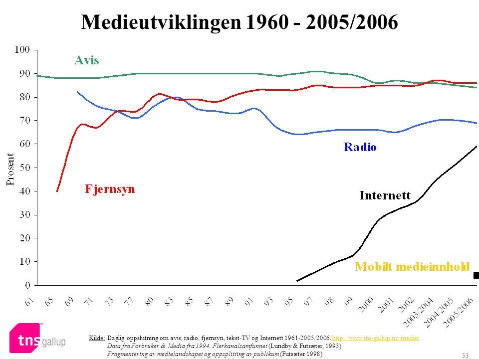 33 Medieutviklingen 1960 - 2005/2006 Kilde: Daglig oppslutning om avis, radio, fjernsyn, tekst-TV og Internett 1961-2005/2006. http://www.tns-gallup.n