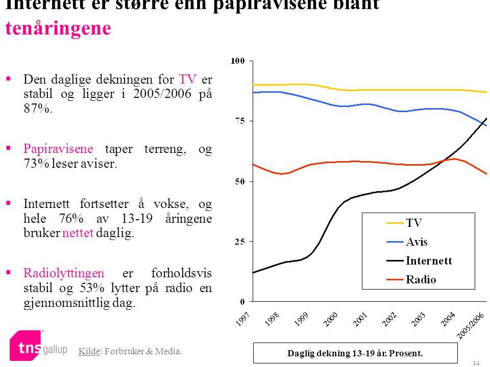 34 Internett er større enn papiravisene blant tenåringene Kilde: Forbruker & Media. Daglig dekning 13-19 år. Prosent.  Den daglige dekningen for TV e