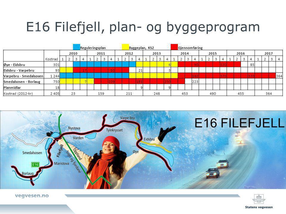 E16 Filefjell, plan- og byggeprogram E16 FILEFJELL Reguleringsplan Byggeplan, KS2 Gjennomføring Kostnad 20102011201220132014201520162017 1234123412341