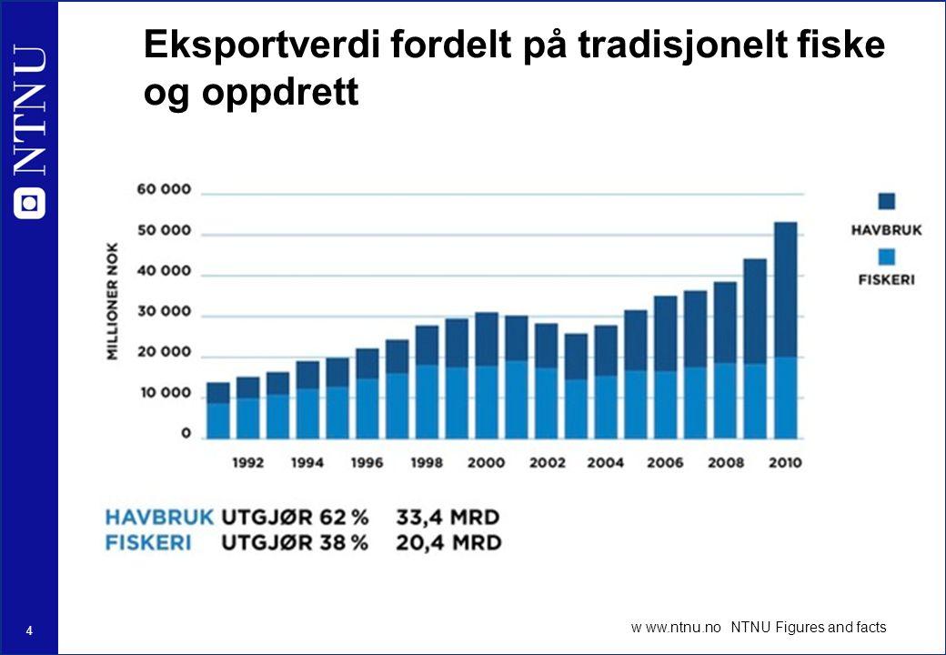 4 Eksportverdi fordelt på tradisjonelt fiske og oppdrett w ww.ntnu.no NTNU Figures and facts