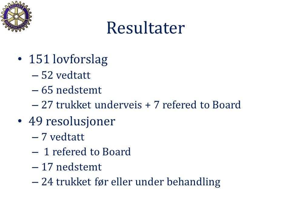Hva ble forkastet (1) Det meste som foreslo oppmykning av fremmøtereglene – Vårt forslag (kunne velge 6 uker møtefri – fra 4) nedstemt med 121 Ja/389 Nei – RI styrets radikale forslag trukket før CoL Tilsvarende for forslag om økt fleksibilitet på klubbnivå (antall møter; klassifikasjonskrav osv) Diverse flisespikkeri og spesielle problemstillinger – Mye vedr stemmerett (bakgrunn fra urent spill?)