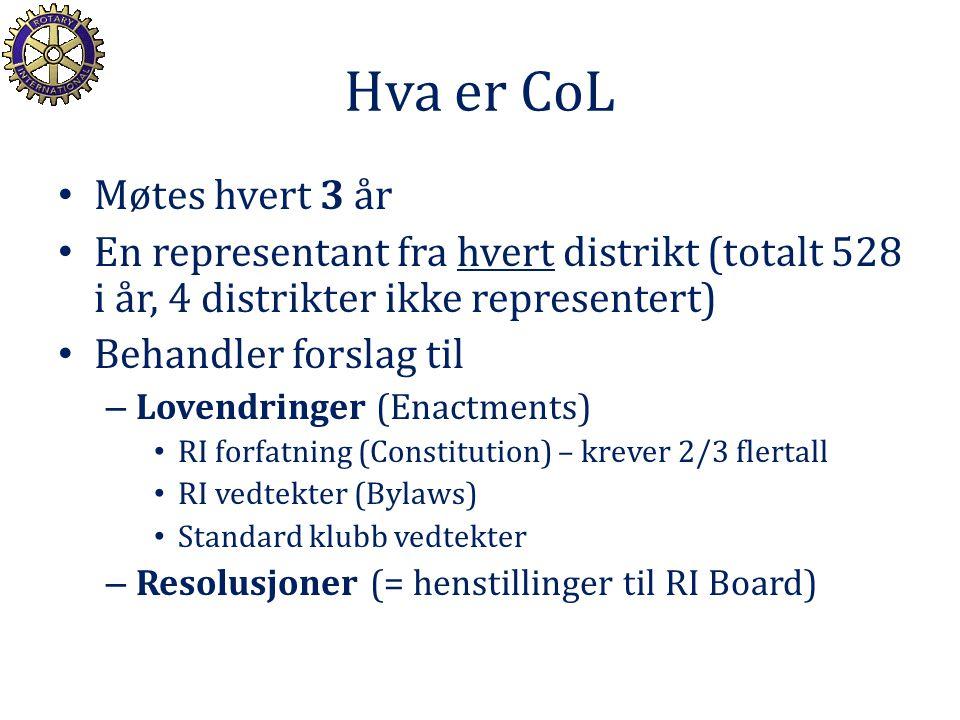 Hva er CoL Møtes hvert 3 år En representant fra hvert distrikt (totalt 528 i år, 4 distrikter ikke representert) Behandler forslag til – Lovendringer