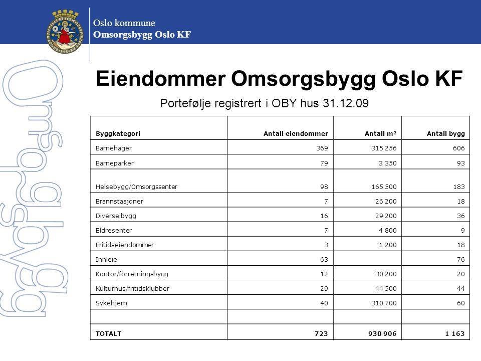 Oslo kommune Omsorgsbygg Oslo KF ByggkategoriAntall eiendommerAntall m²Antall bygg Barnehager369315 256606 Barneparker793 35093 Helsebygg/Omsorgssente