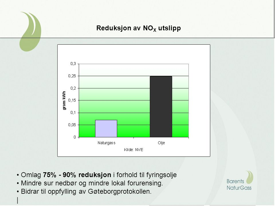 Reduksjon av NO X utslipp Omlag 75% - 90% reduksjon i forhold til fyringsolje Mindre sur nedbør og mindre lokal forurensing.