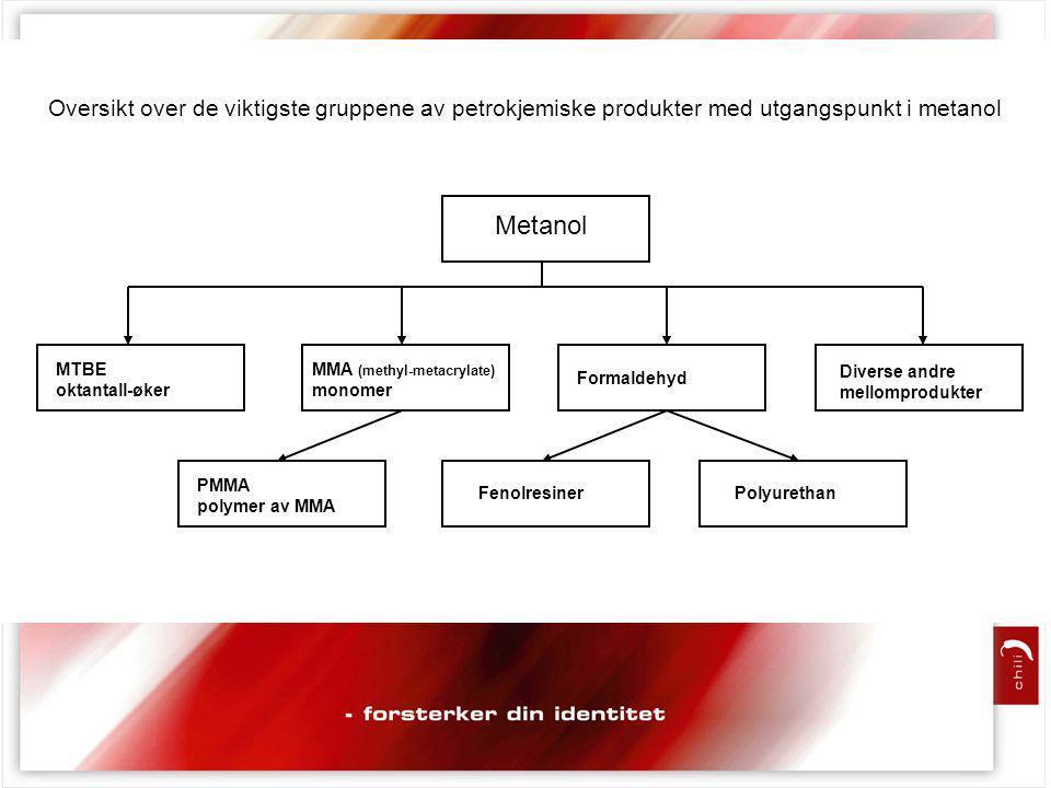 Metanol MTBE oktantall-øker MMA (methyl-metacrylate) monomer PMMA polymer av MMA Formaldehyd FenolresinerPolyurethan Diverse andre mellomprodukter Oversikt over de viktigste gruppene av petrokjemiske produkter med utgangspunkt i metanol