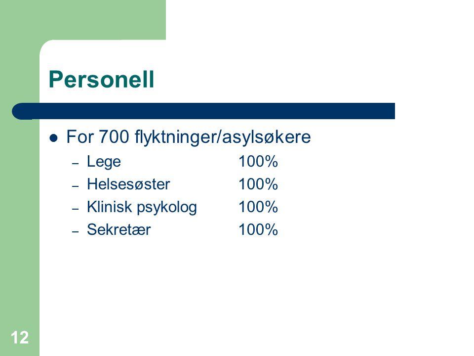 12 Personell For 700 flyktninger/asylsøkere – Lege100% – Helsesøster100% – Klinisk psykolog100% – Sekretær100%