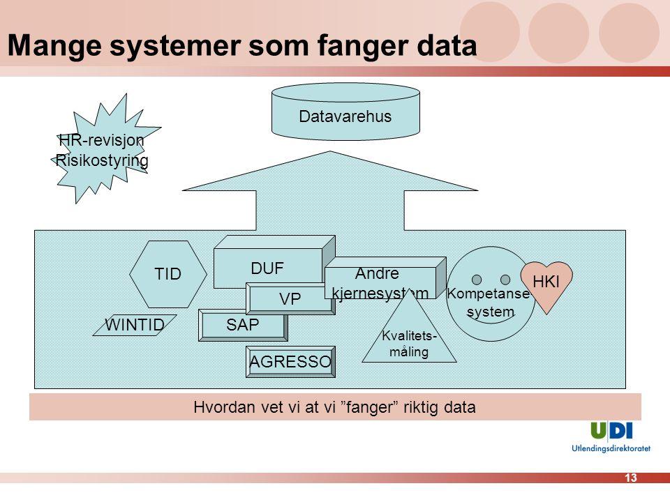 """13 Mange systemer som fanger data Hvordan vet vi at vi """"fanger"""" riktig data Datavarehus DUF TID SAP AGRESSO WINTID VP Kompetanse- system HKI Andre kje"""