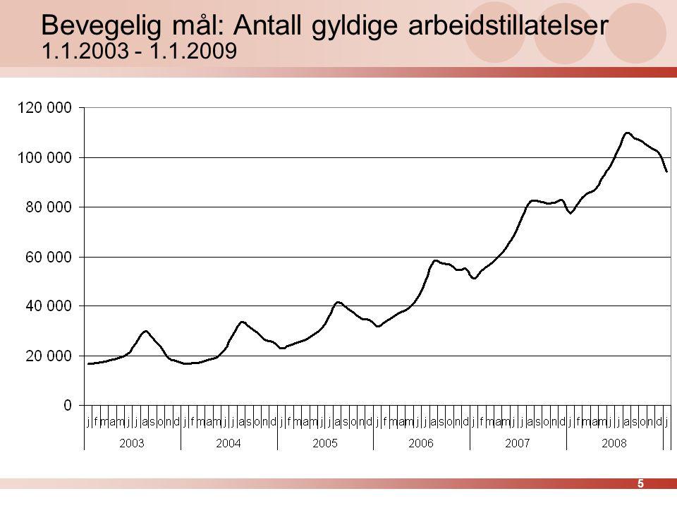 5 Bevegelig mål: Antall gyldige arbeidstillatelser 1.1.2003 - 1.1.2009