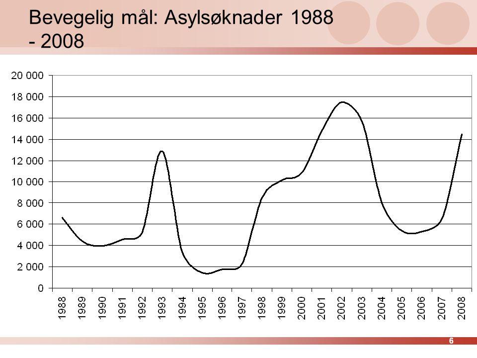 6 Bevegelig mål: Asylsøknader 1988 - 2008
