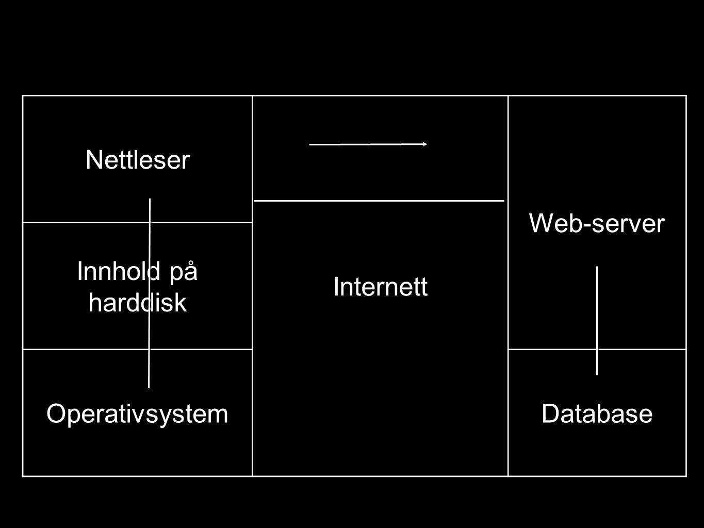 Nettleser Internett Web-server Innhold på harddisk OperativsystemDatabase