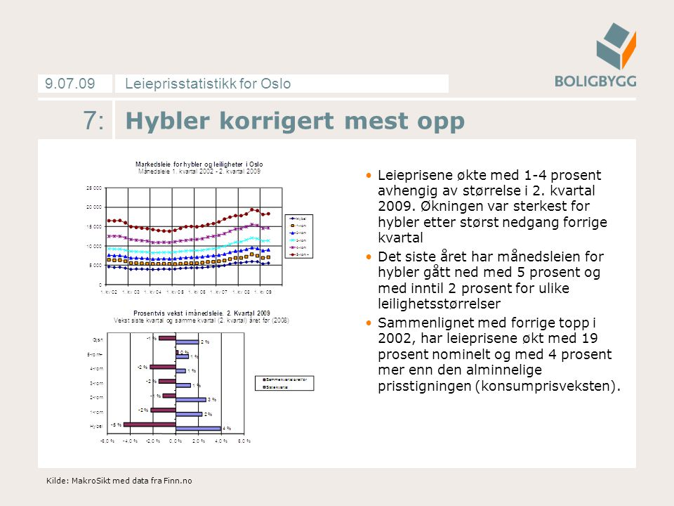 Leieprisstatistikk for Oslo9.07.09 7: Hybler korrigert mest opp Leieprisene økte med 1-4 prosent avhengig av størrelse i 2.