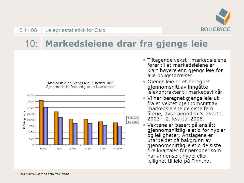 Leieprisstatistikk for Oslo10.11.08 10: Markedsleiene drar fra gjengs leie Tiltagende vekst i markedsleiene fører til at markedsleiene er klart høyere enn gjengs leie for alle boligstørrelser.