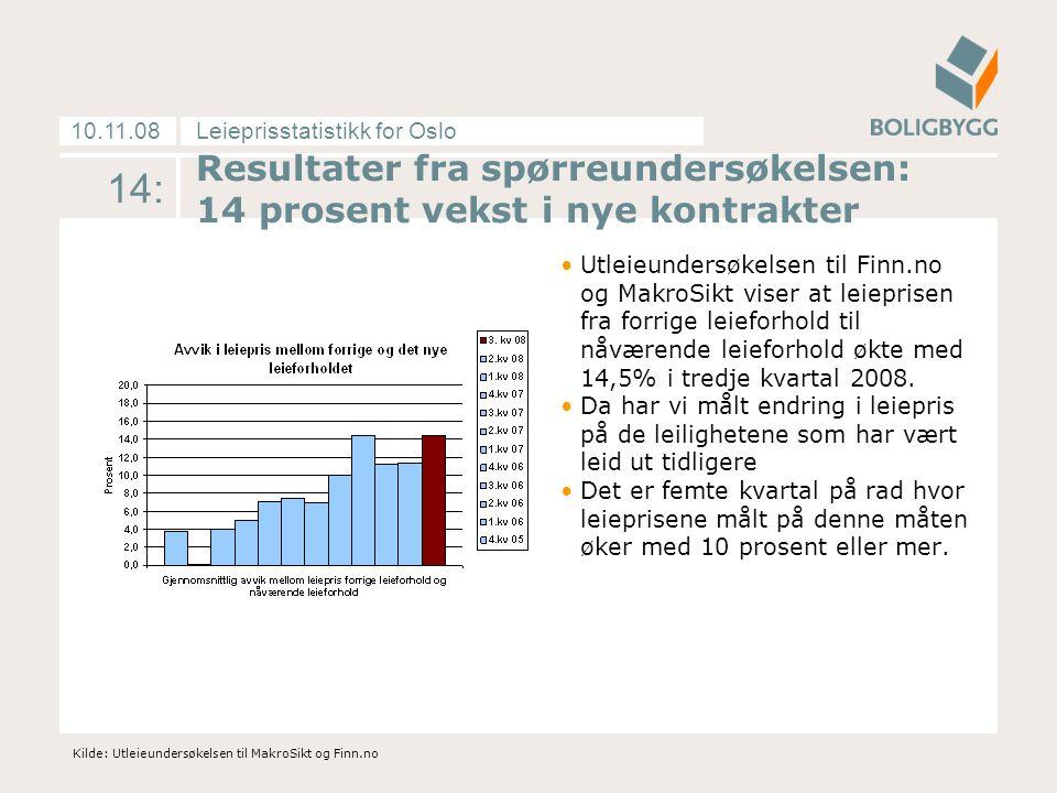 Leieprisstatistikk for Oslo10.11.08 14: Resultater fra spørreundersøkelsen: 14 prosent vekst i nye kontrakter Utleieundersøkelsen til Finn.no og MakroSikt viser at leieprisen fra forrige leieforhold til nåværende leieforhold økte med 14,5% i tredje kvartal 2008.