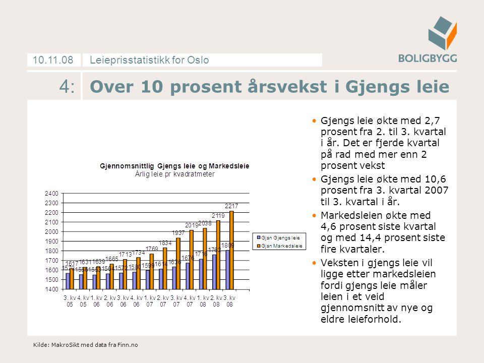 Leieprisstatistikk for Oslo10.11.08 4: Over 10 prosent årsvekst i Gjengs leie Gjengs leie økte med 2,7 prosent fra 2.