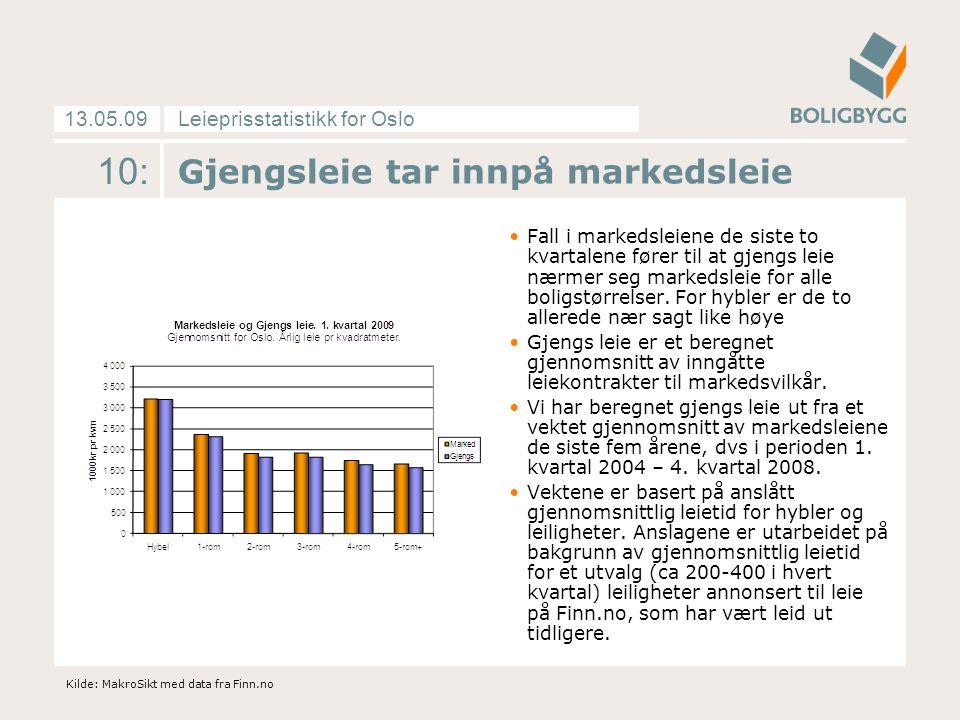 Leieprisstatistikk for Oslo13.05.09 11: Resultater fra spørreundersøkelsen: 1,6 prosent vekst i nye kontrakter Utleieundersøkelsen til Finn.no og MakroSikt viser at leieprisen fra forrige leieforhold til nåværende leieforhold økte med 1,6 prosent i 1.
