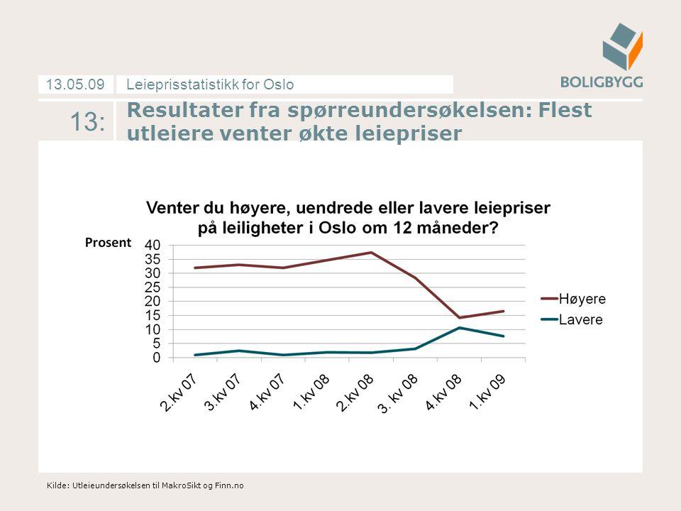 Leieprisstatistikk for Oslo13.05.09 14: Markedsleie pr måned i Oslos fem prissoner Kilde: MakroSikt med data fra Finn.no