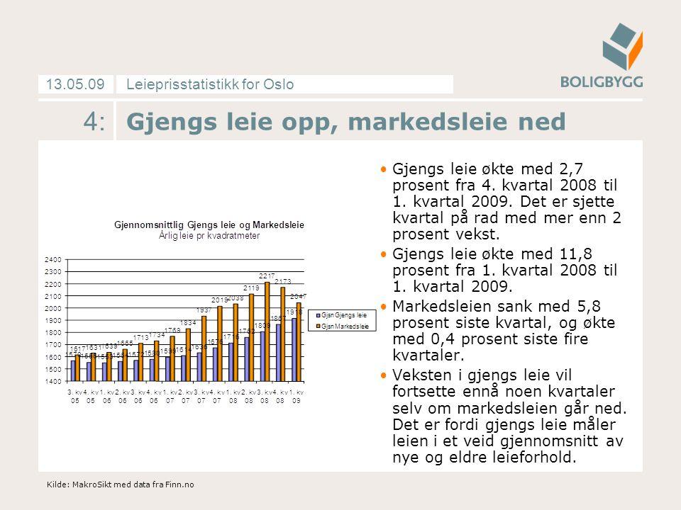 Leieprisstatistikk for Oslo13.05.09 5: Markedsleien kraftig ned Leieprisene sank i 1.