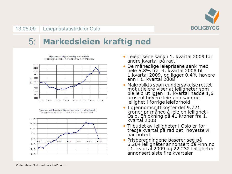Leieprisstatistikk for Oslo13.05.09 6: Ny rekord i tilbudet Samlet tilbud av leiligheter økte ennå en gang kraftig fra vel 5.800 leiligheter i 4.kvartal 2008 til vel 6.300 i 1.