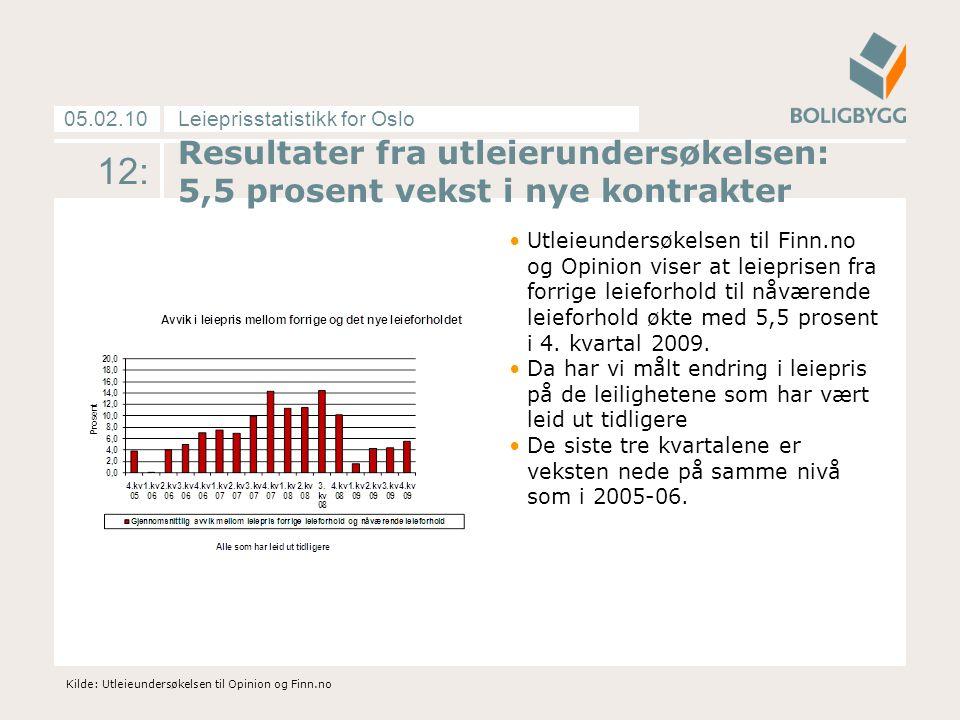 Leieprisstatistikk for Oslo05.02.10 12: Resultater fra utleierundersøkelsen: 5,5 prosent vekst i nye kontrakter Utleieundersøkelsen til Finn.no og Opinion viser at leieprisen fra forrige leieforhold til nåværende leieforhold økte med 5,5 prosent i 4.