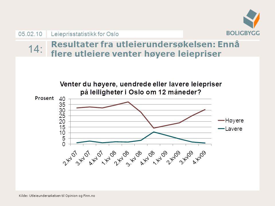 Leieprisstatistikk for Oslo05.02.10 Resultater fra utleierundersøkelsen: Ennå flere utleiere venter høyere leiepriser Kilde: Utleieundersøkelsen til Opinion og Finn.no 14: