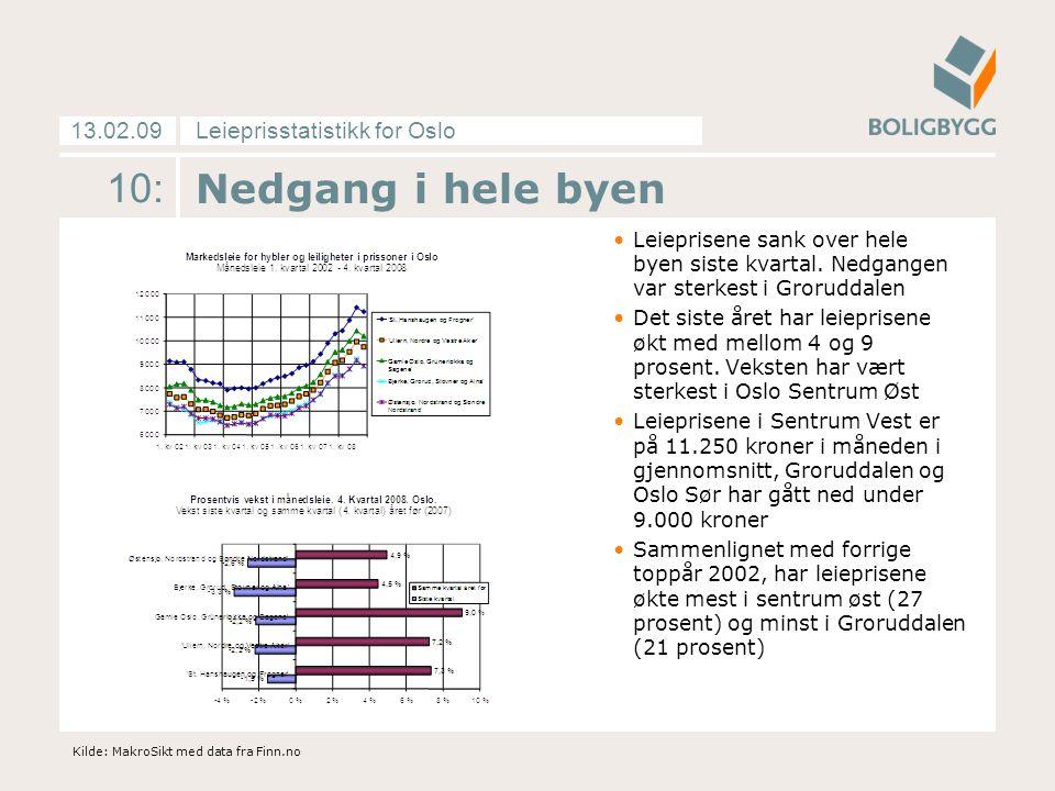 Leieprisstatistikk for Oslo13.02.09 10: Nedgang i hele byen Leieprisene sank over hele byen siste kvartal.