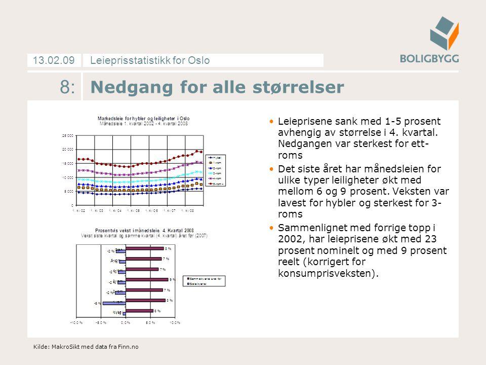 Leieprisstatistikk for Oslo13.02.09 19: Antall og filtrering av data Datamaterialet inneholder: 97.136 annonserte leiligheter i Oslo i perioden 2002-des 2008 20.352 annonserte leiligheter i Oslo siste fire kvartaler 5.810 annonserte leiligheter i oktober - desember 2008 Vi har gjort følgende begrensinger i datamaterialet: Kun leiligheter som er minst 10 kvm og maksimalt 200 kvm Kun objekter med leiepris til 2.000 kr pr måned eller mer Kun objekter med leiepris under 30.000 kr pr måned Kun objekter med leiepris til 600 kr pr kvm pr år eller mer Kun objekter med leiepris under 6.000 kr pr kvm pr år