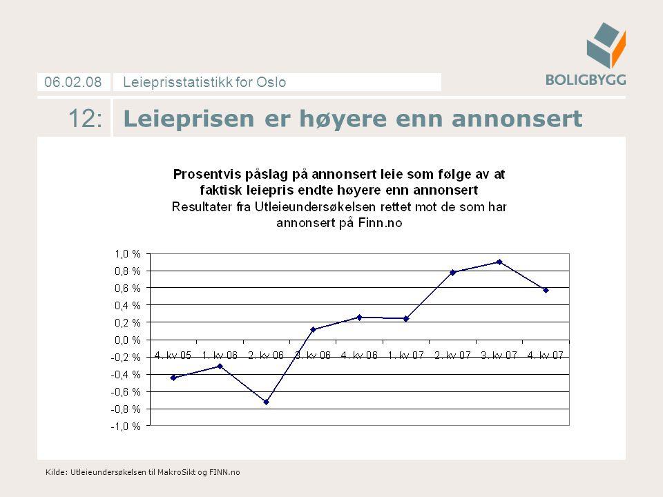 Leieprisstatistikk for Oslo06.02.08 12: Leieprisen er høyere enn annonsert Kilde: Utleieundersøkelsen til MakroSikt og FINN.no