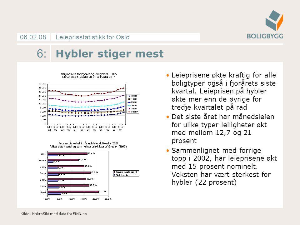 Leieprisstatistikk for Oslo06.02.08 6: Hybler stiger mest Leieprisene økte kraftig for alle boligtyper også i fjorårets siste kvartal.