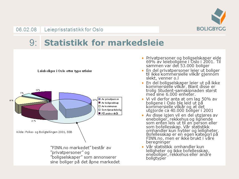 Leieprisstatistikk for Oslo06.02.08 10: Markedsleie Boligbyggs markedsleiestatistikk tar utgangspunkt i annonsert markedsleie for leiligheter med gjennomsnittlig standard i de respektive prissonene.
